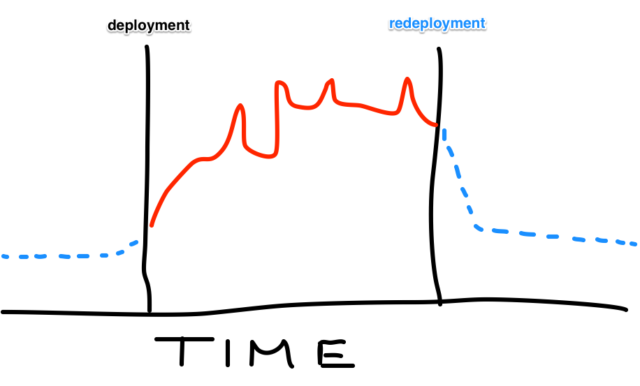 Stress over time: Fantasy