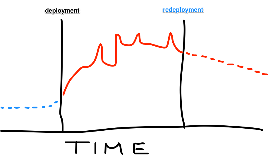Stress over time: Reality